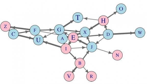 A series of circles connected by arrows intended to represent social networks.
